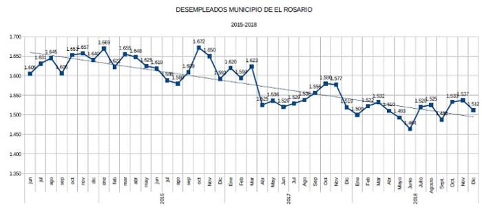 datos-paro-2018-2