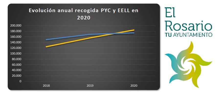 Evolucion anual recogida 2020 EELL y PYC El Rosario